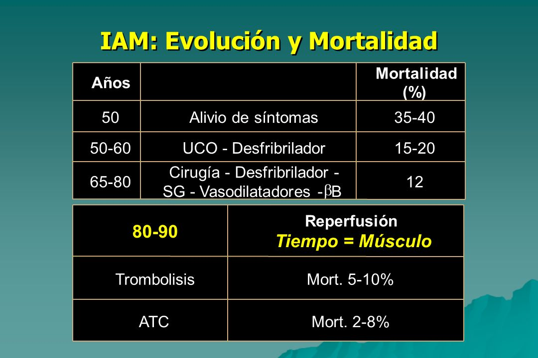 IAM: Evolución y Mortalidad