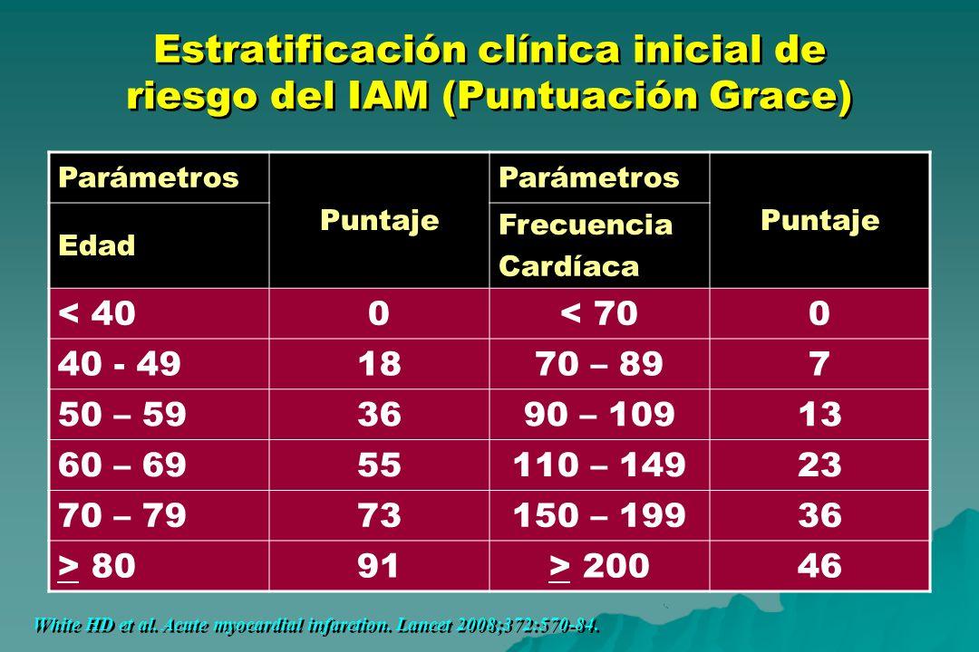 Estratificación clínica inicial de riesgo del IAM (Puntuación Grace)