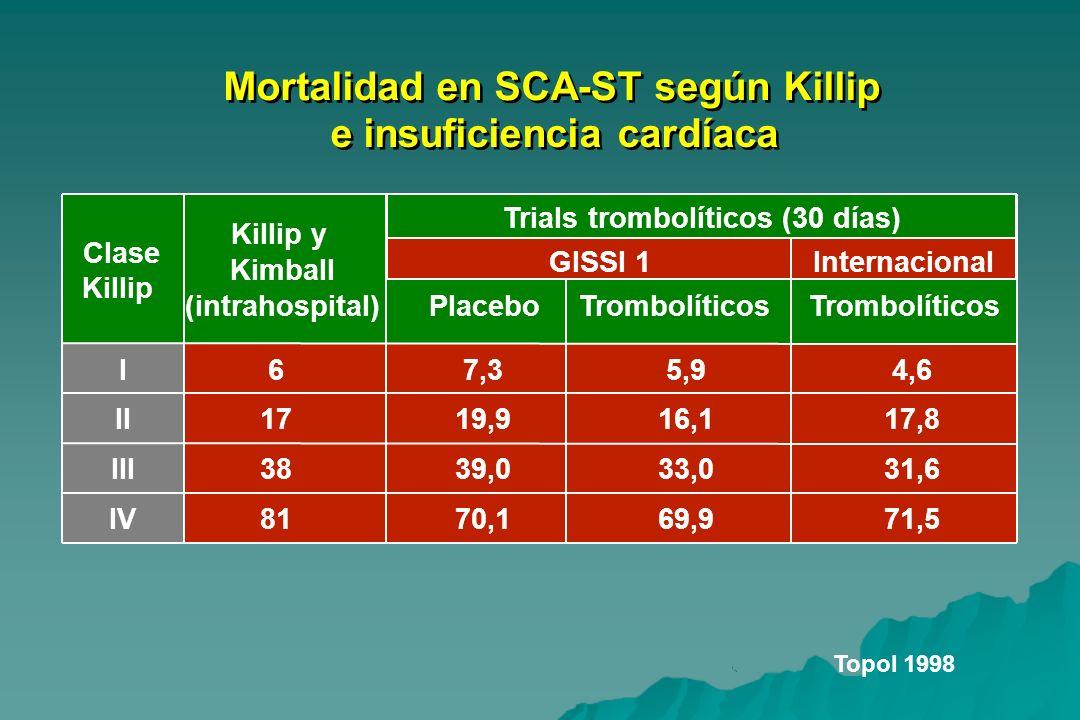 Mortalidad en SCA-ST según Killip e insuficiencia cardíaca