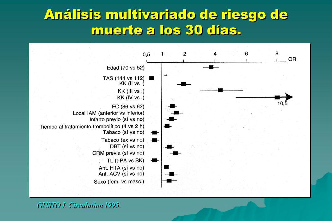 Análisis multivariado de riesgo de muerte a los 30 días.
