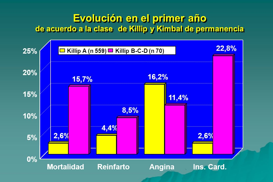 Evolución en el primer año Evolución en el primer año