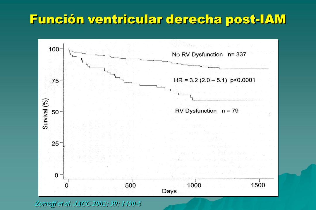 Función ventricular derecha post-IAM