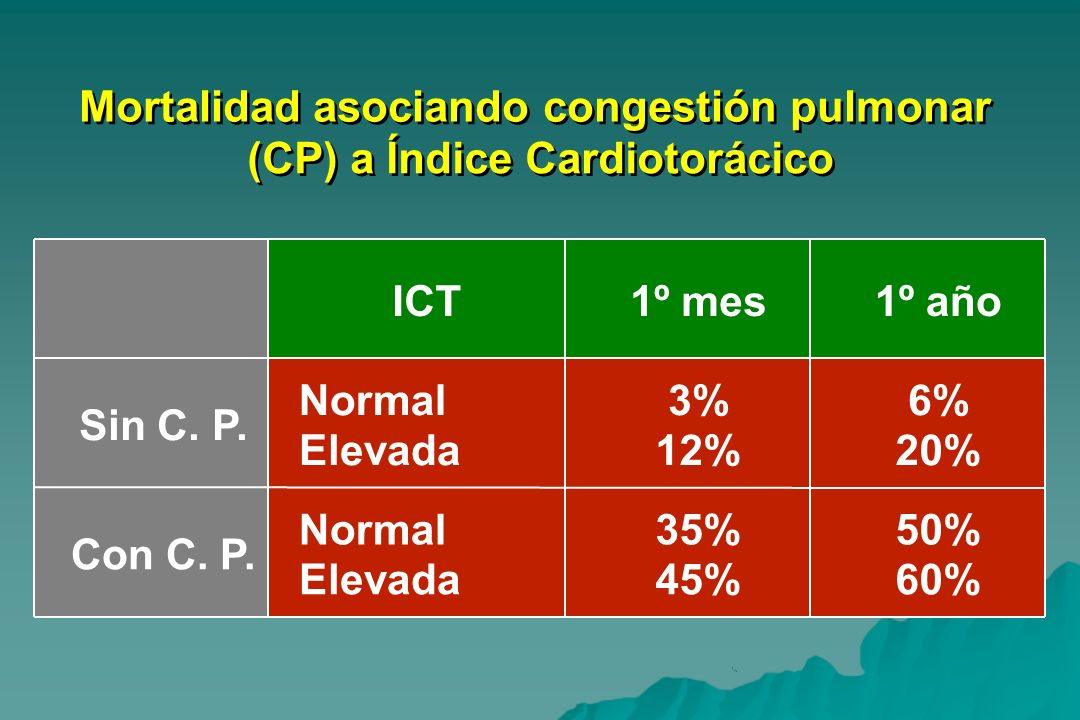 Mortalidad asociando congestión pulmonar (CP) a Índice Cardiotorácico