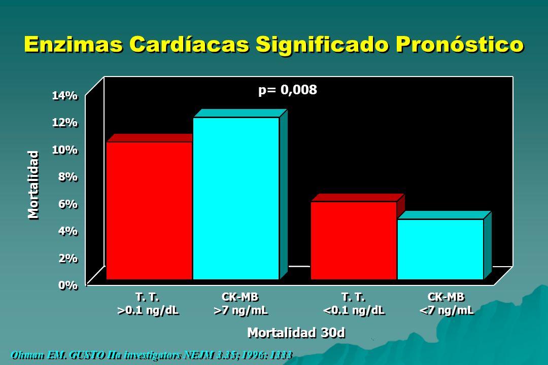 Enzimas Cardíacas Significado Pronóstico