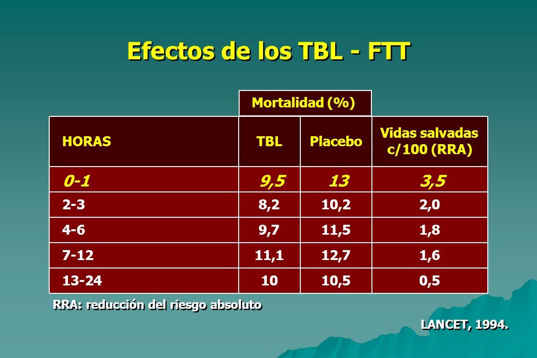 Efectos de los TBL - FTT 0-1 9,5 13 3,5 Mortalidad (%) Vidas salvadas