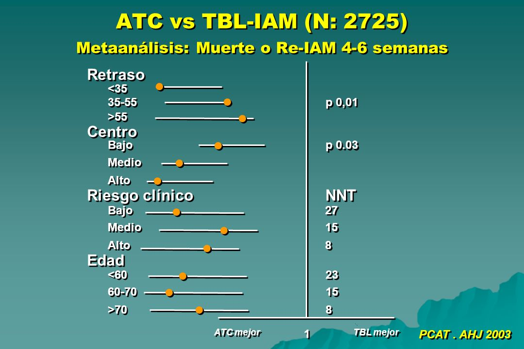 ATC vs TBL-IAM (N: 2725) Metaanálisis: Muerte o Re-IAM 4-6 semanas