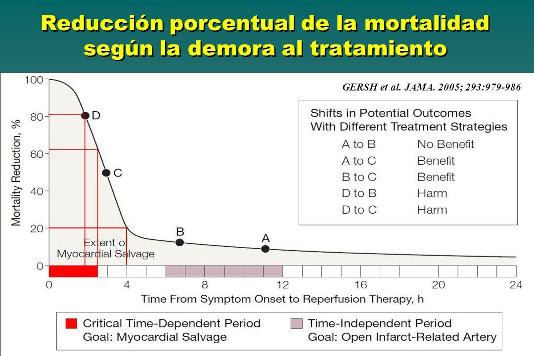 Reducción porcentual de la mortalidad según la demora al tratamiento