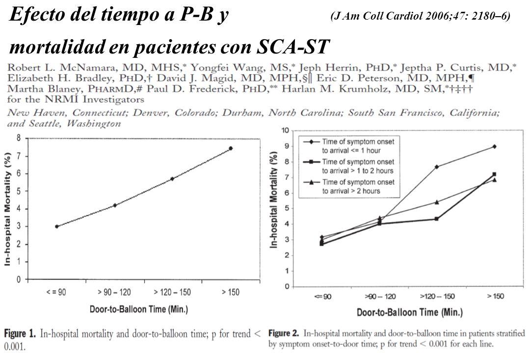 Efecto del tiempo a P-B y mortalidad en pacientes con SCA-ST