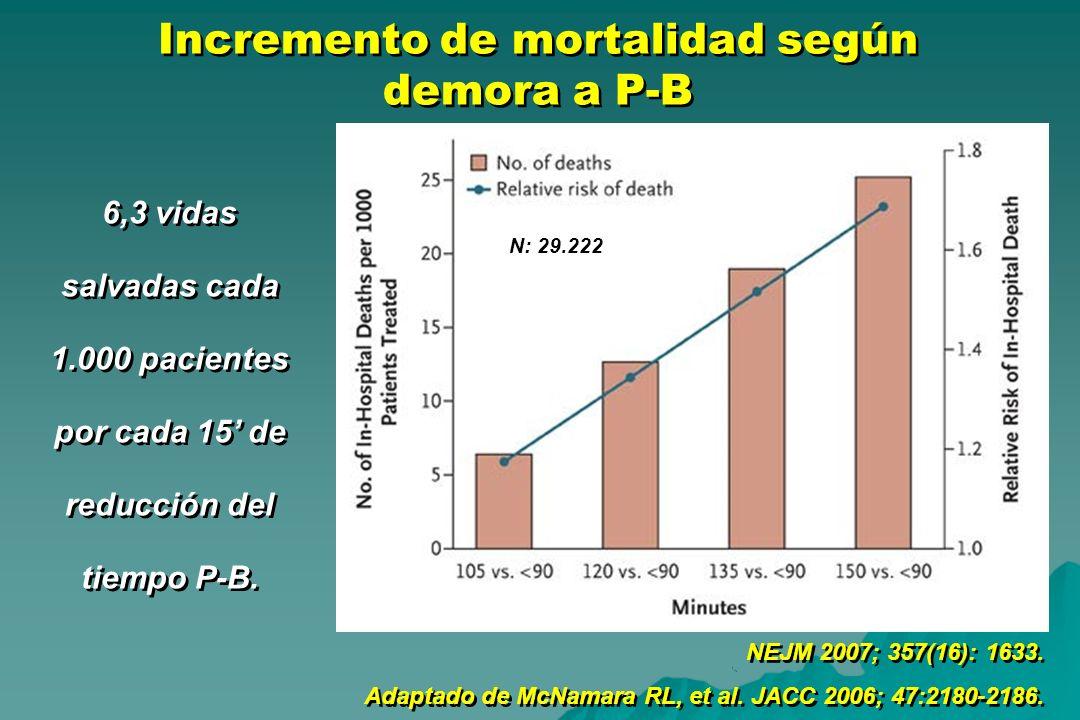 Incremento de mortalidad según demora a P-B