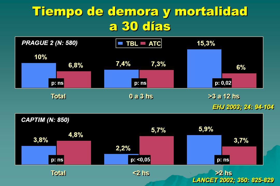 Tiempo de demora y mortalidad a 30 días
