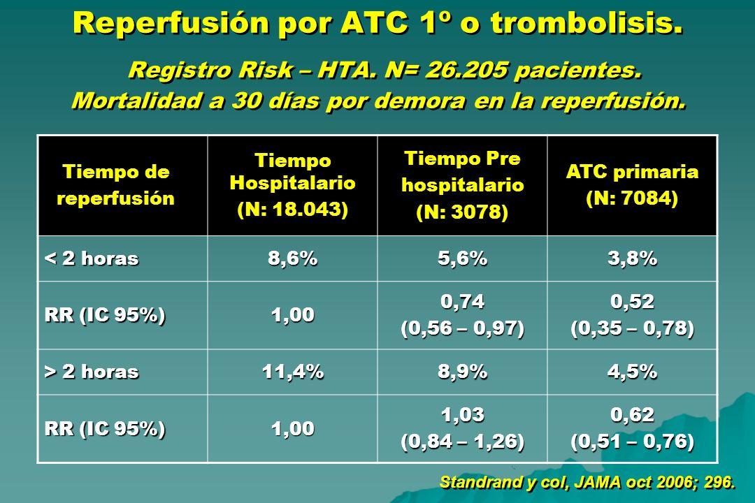 Reperfusión por ATC 1º o trombolisis. Registro Risk – HTA. N= 26