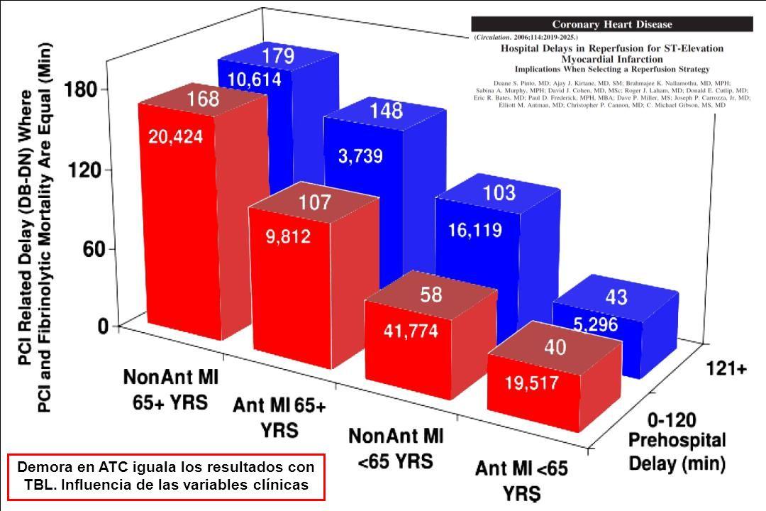 Demora en ATC iguala los resultados con TBL