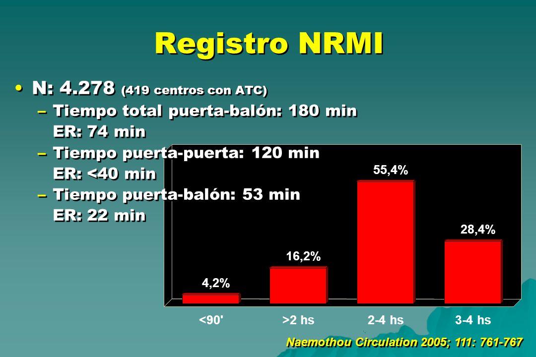 Registro NRMI N: 4.278 (419 centros con ATC)