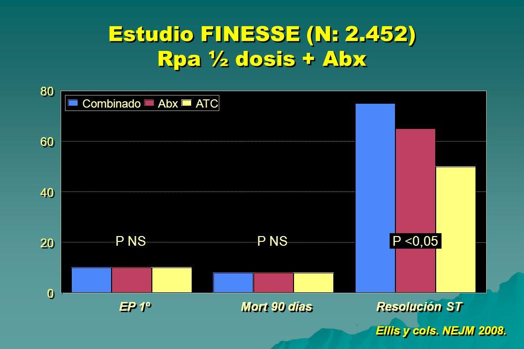 Estudio FINESSE (N: 2.452) Rpa ½ dosis + Abx