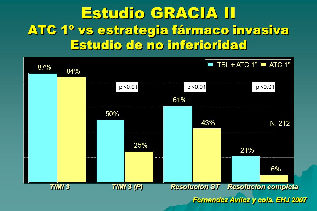 Estudio GRACIA II ATC 1º vs estrategia fármaco invasiva Estudio de no inferioridad