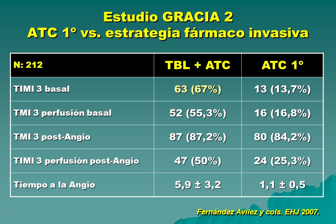 Estudio GRACIA 2 ATC 1º vs. estrategia fármaco invasiva