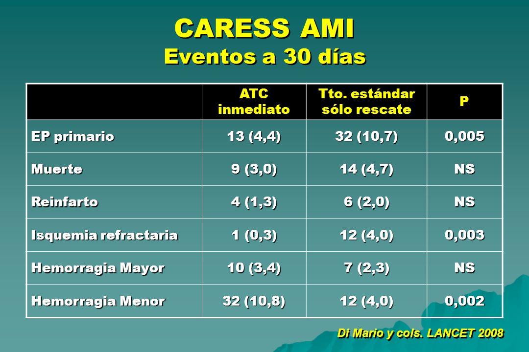 CARESS AMI Eventos a 30 días