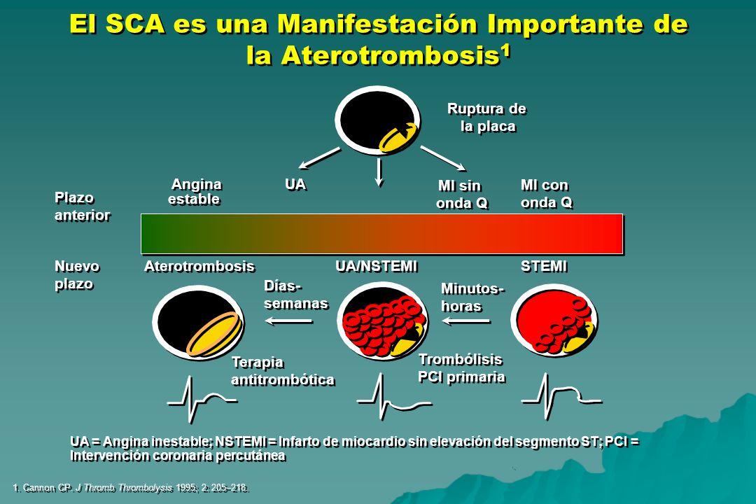 El SCA es una Manifestación Importante de la Aterotrombosis1