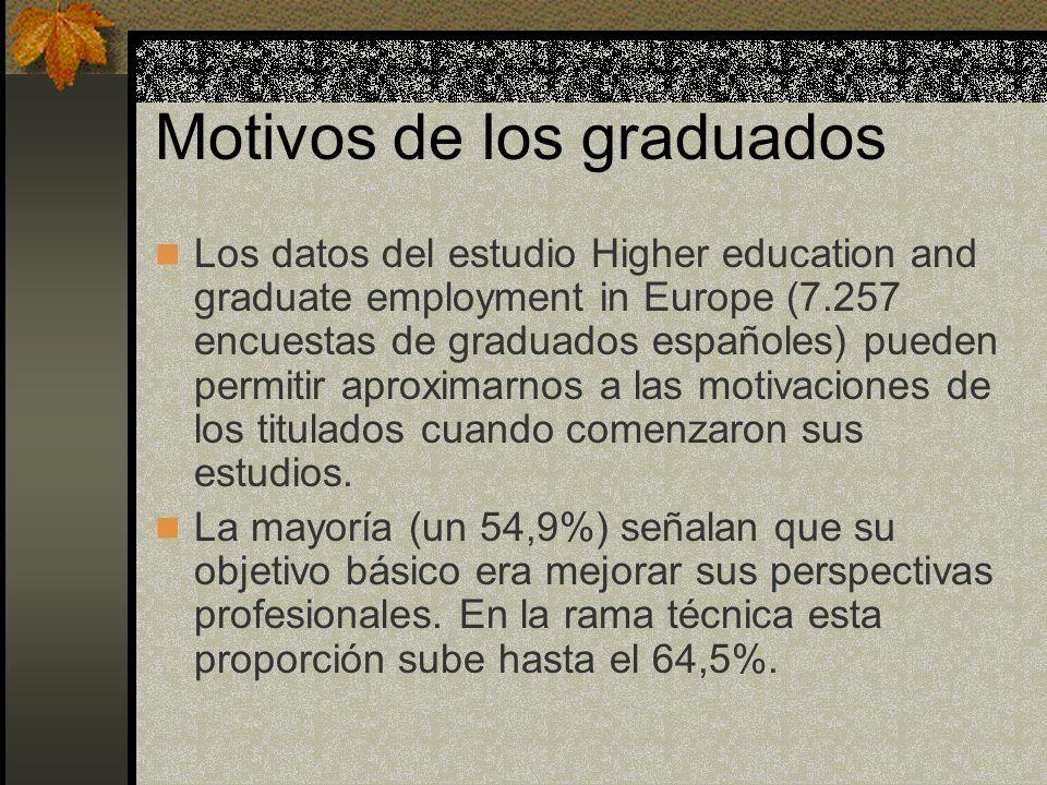 Motivos de los graduados