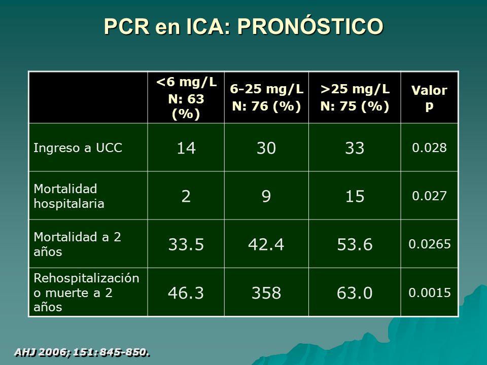 PCR en ICA: PRONÓSTICO <6 mg/L. N: 63 (%) 6-25 mg/L. N: 76 (%) >25 mg/L. N: 75 (%) Valor p. Ingreso a UCC.