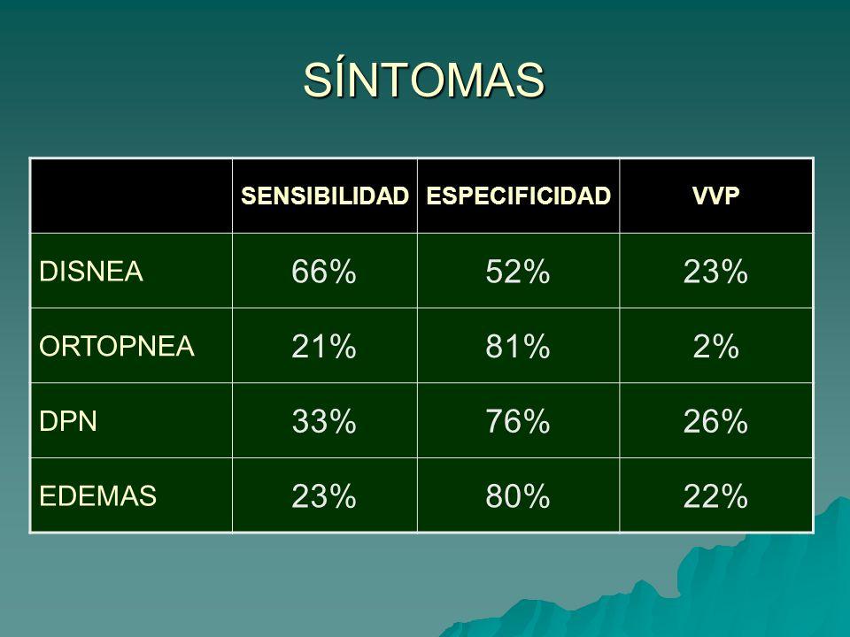 SÍNTOMAS 66% 52% 23% 21% 81% 2% 33% 76% 26% 80% 22% DISNEA ORTOPNEA