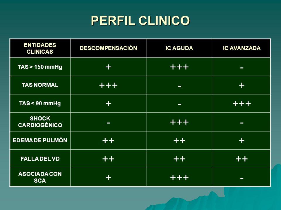 PERFIL CLINICO + +++ - ++ ENTIDADES CLINICAS DESCOMPENSACIÓN IC AGUDA