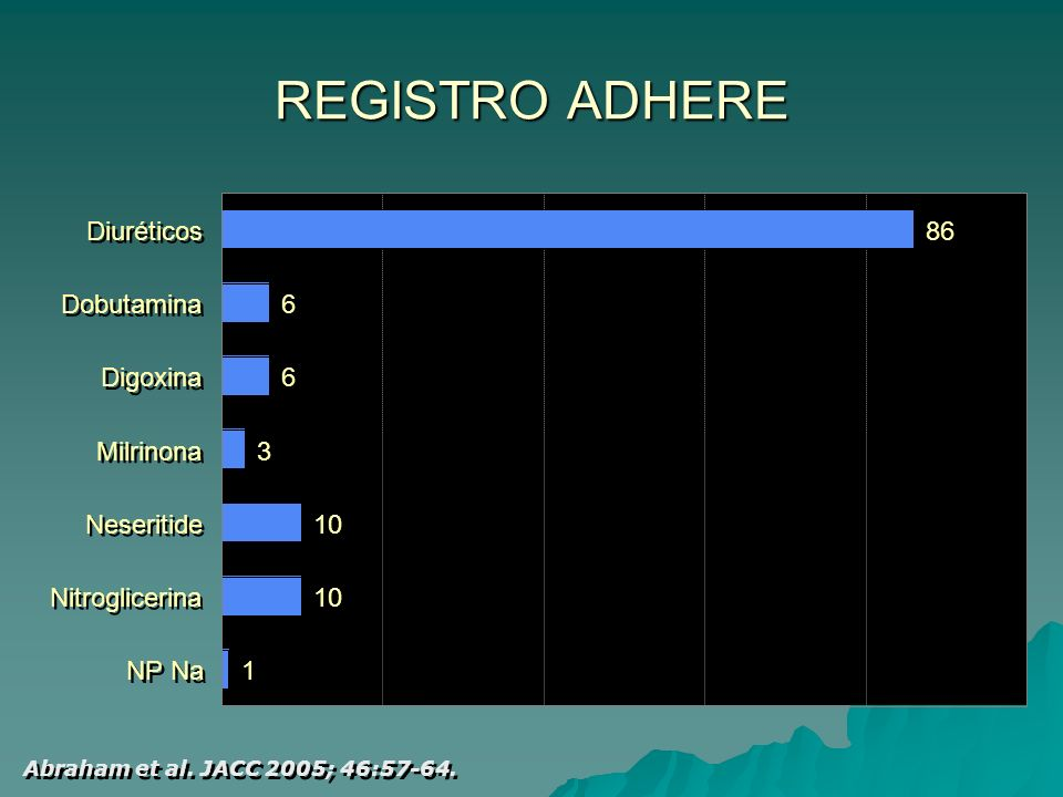 REGISTRO ADHERE Diuréticos 86 Dobutamina 6 Digoxina 6 Milrinona 3