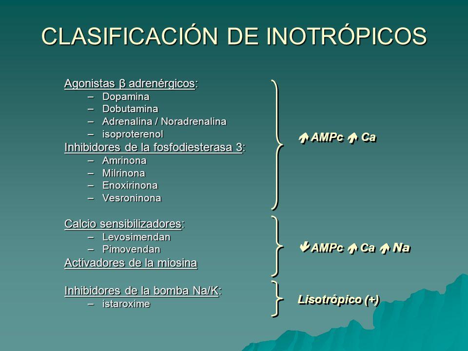CLASIFICACIÓN DE INOTRÓPICOS