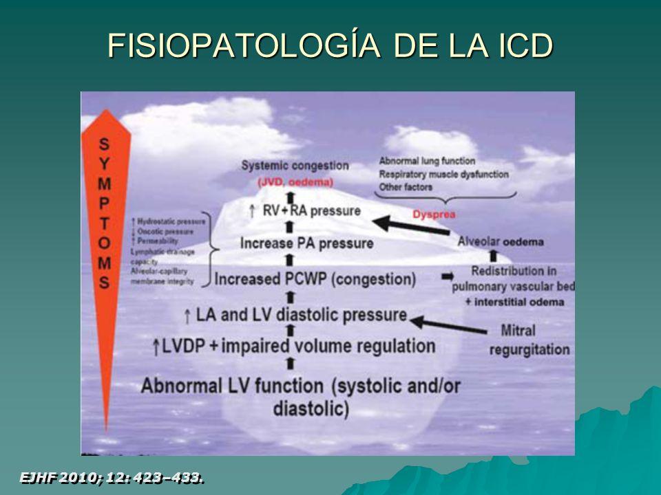 FISIOPATOLOGÍA DE LA ICD