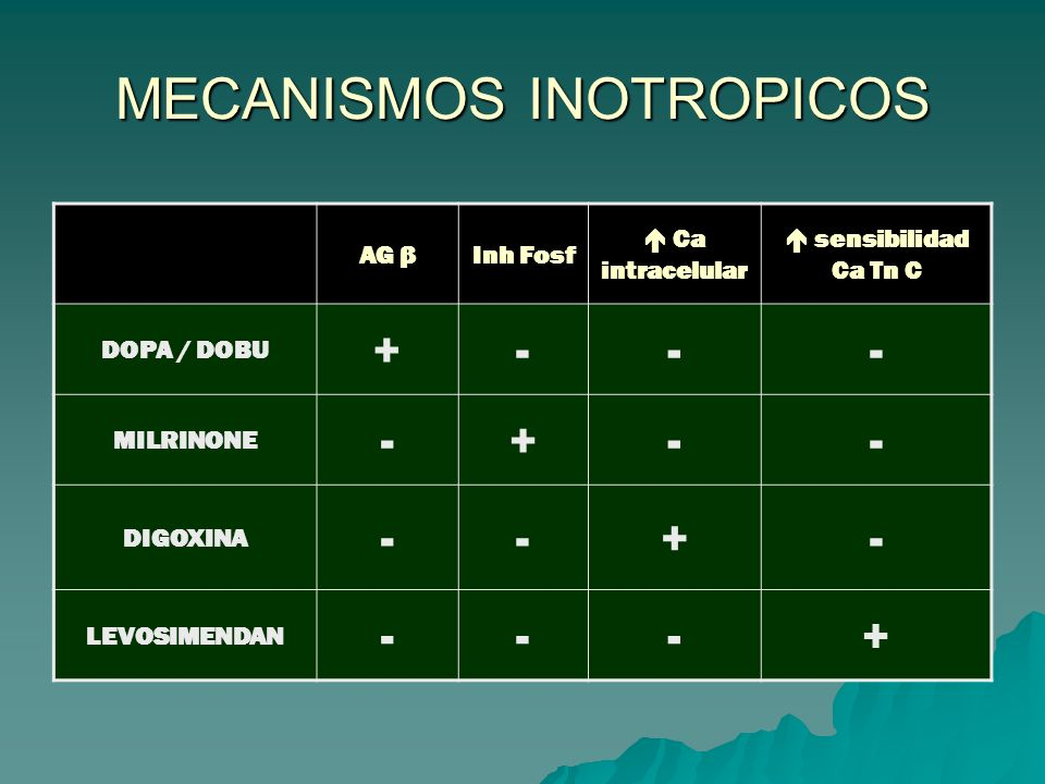 MECANISMOS INOTROPICOS