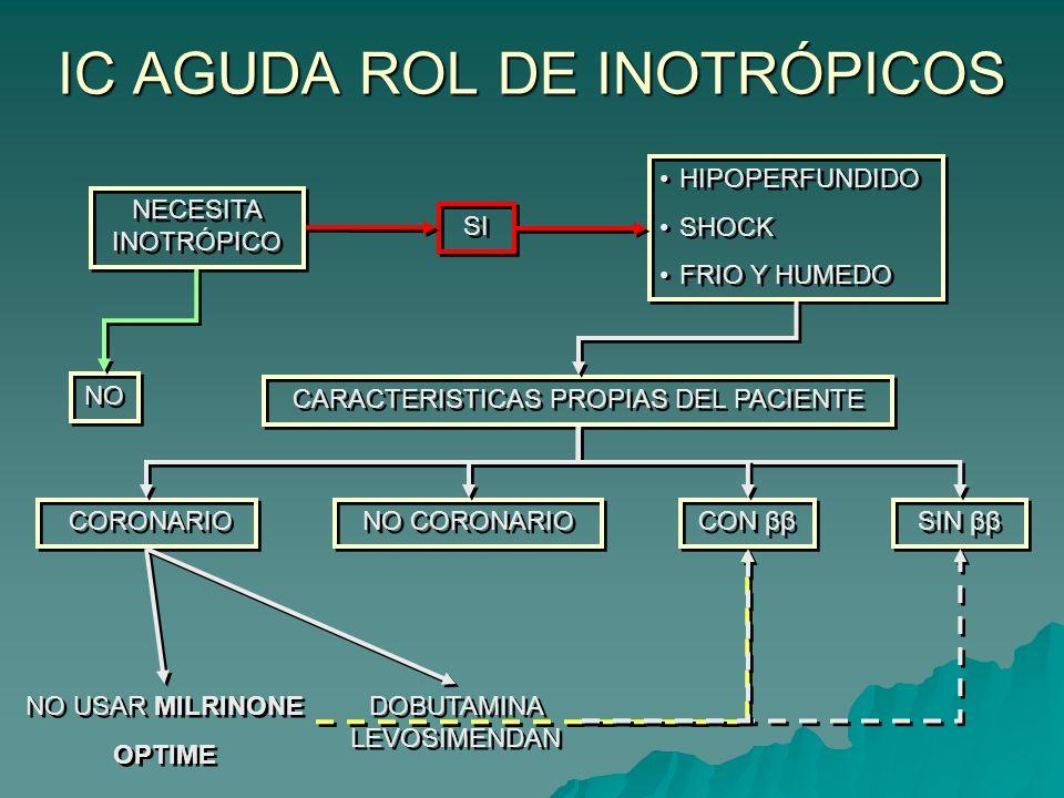 IC AGUDA ROL DE INOTRÓPICOS