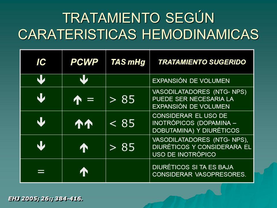 TRATAMIENTO SEGÚN CARATERISTICAS HEMODINAMICAS