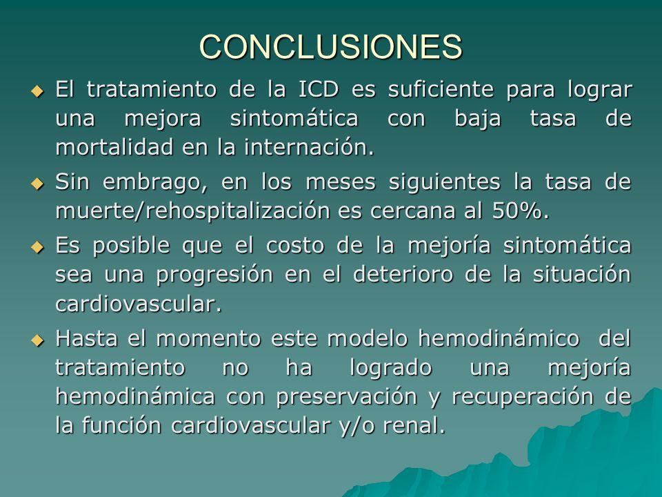 CONCLUSIONES El tratamiento de la ICD es suficiente para lograr una mejora sintomática con baja tasa de mortalidad en la internación.