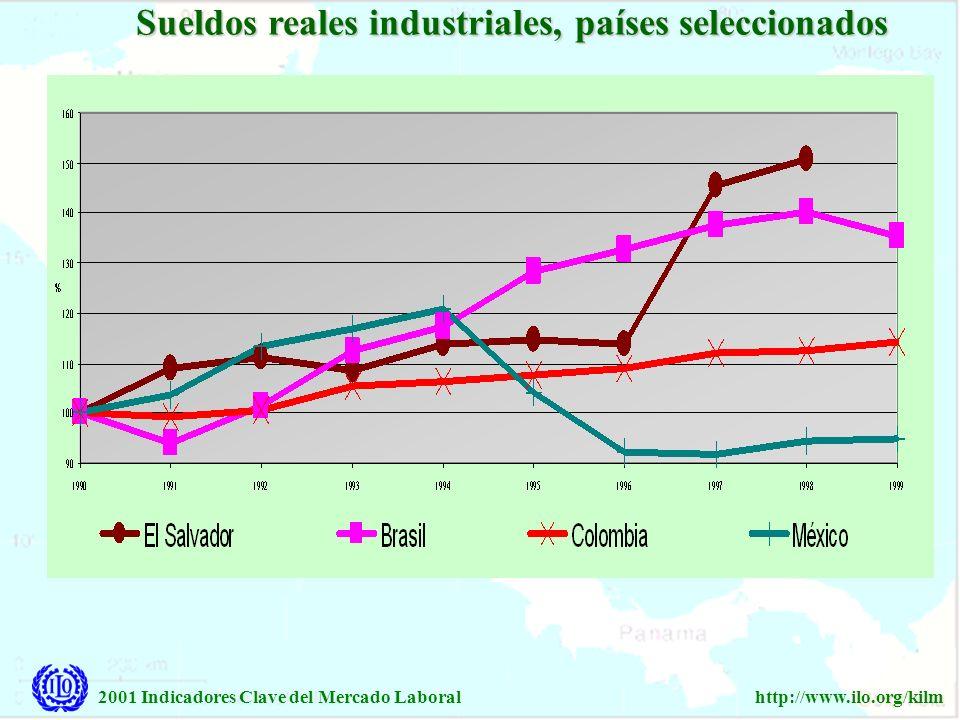Sueldos reales industriales, países seleccionados
