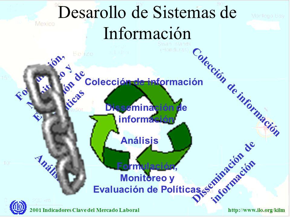 Desarollo de Sistemas de Información