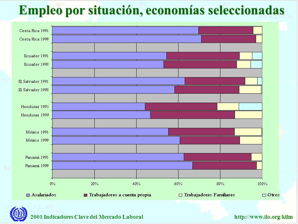Empleo por situación, economías seleccionadas