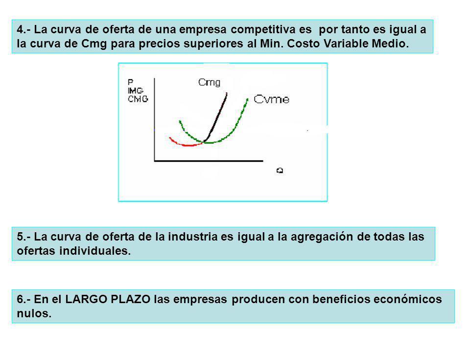 4.- La curva de oferta de una empresa competitiva es por tanto es igual a la curva de Cmg para precios superiores al Min. Costo Variable Medio.