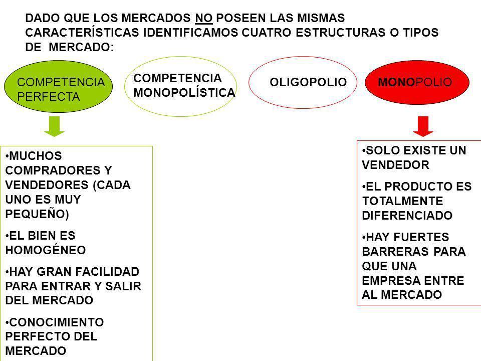 DADO QUE LOS MERCADOS NO POSEEN LAS MISMAS CARACTERÍSTICAS IDENTIFICAMOS CUATRO ESTRUCTURAS O TIPOS DE MERCADO: