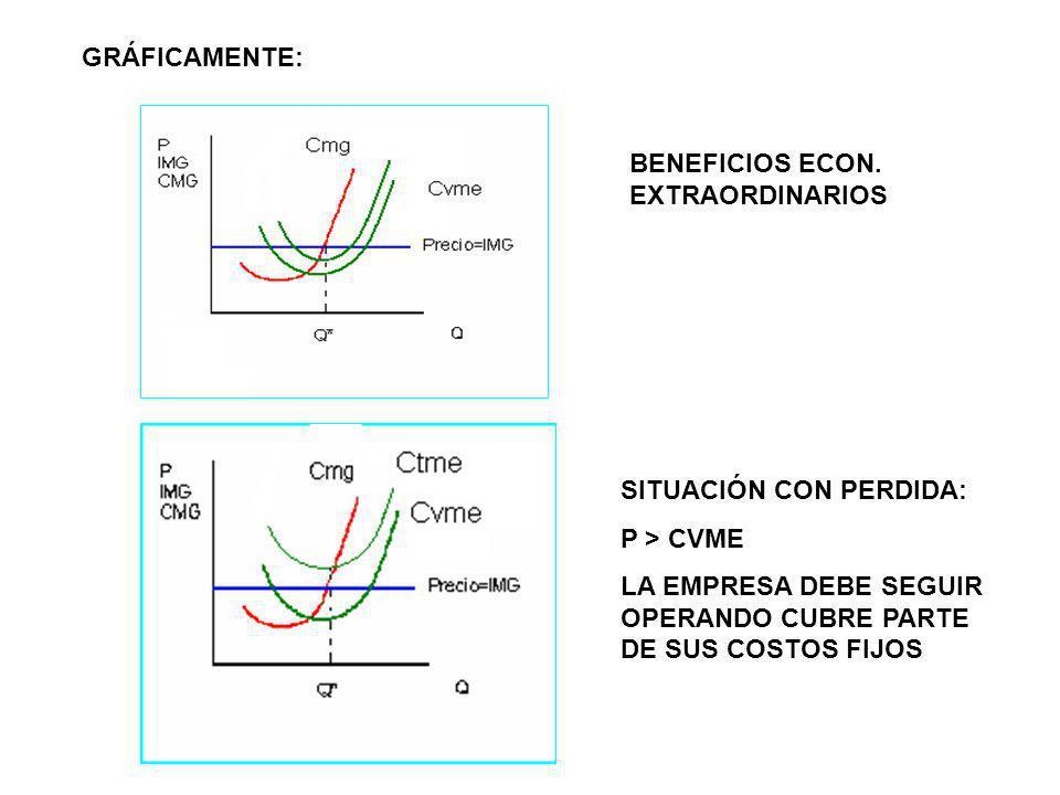 GRÁFICAMENTE:BENEFICIOS ECON.EXTRAORDINARIOS. SITUACIÓN CON PERDIDA: P > CVME.