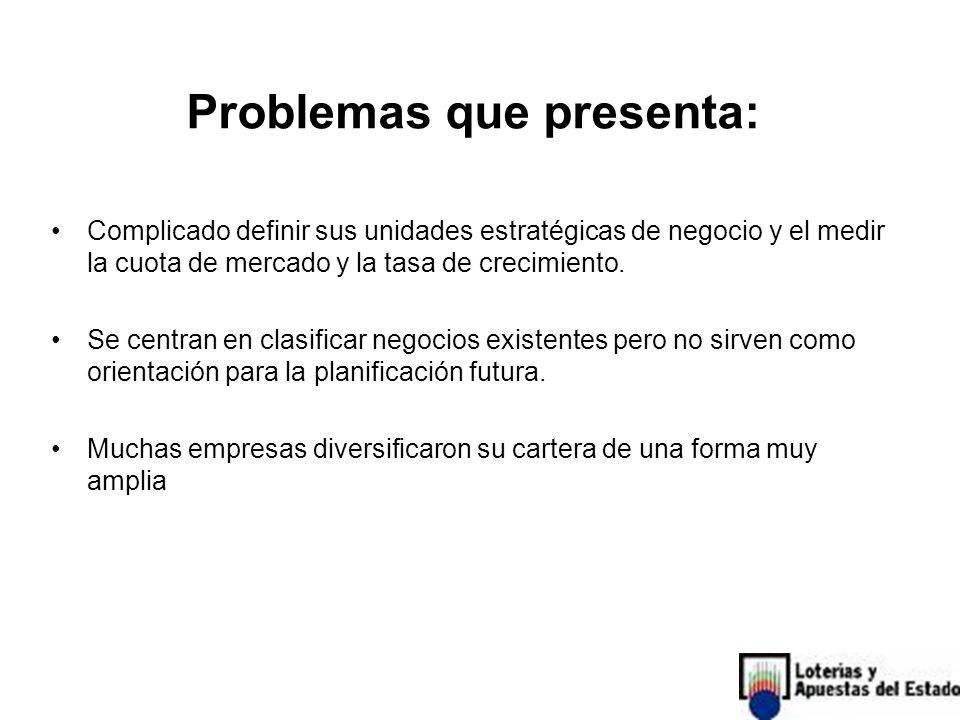 Problemas que presenta: