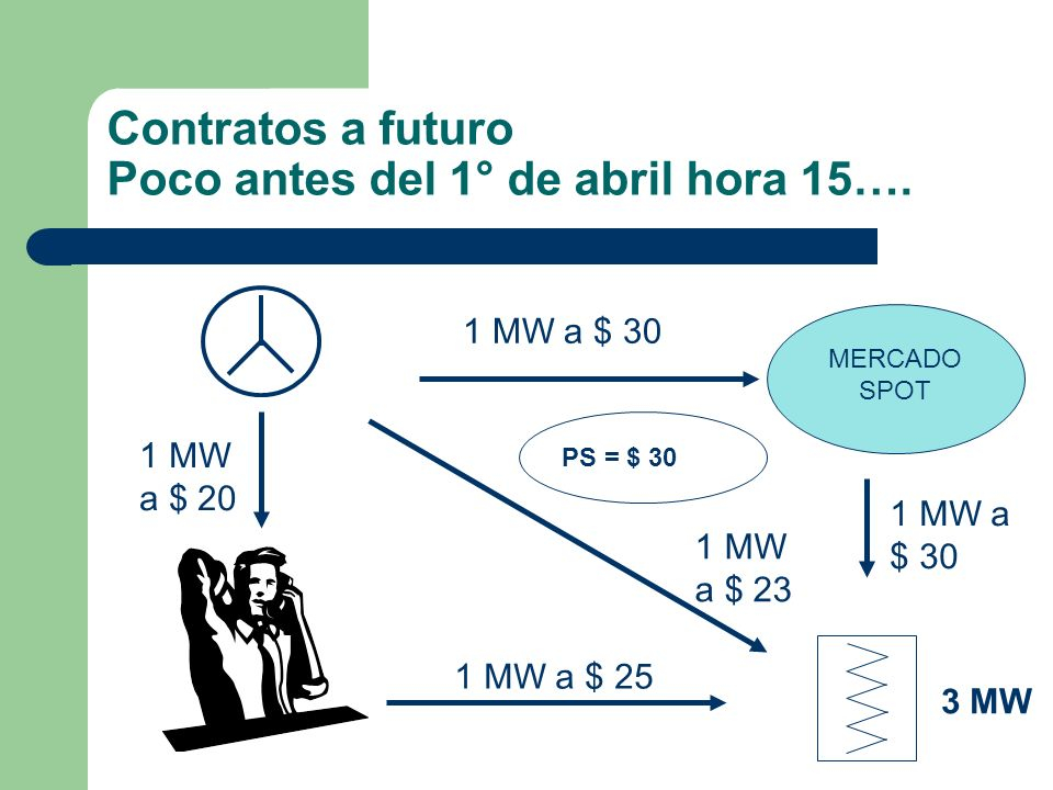 Contratos a futuro Poco antes del 1° de abril hora 15….