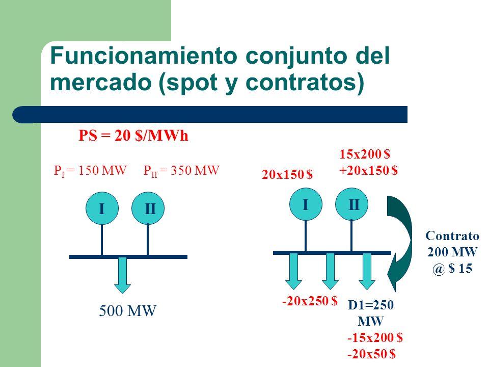 Funcionamiento conjunto del mercado (spot y contratos)