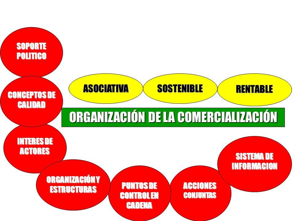 Requisitos Básicos ORGANIZACIÓN DE LA COMERCIALIZACIÓN ASOCIATIVA