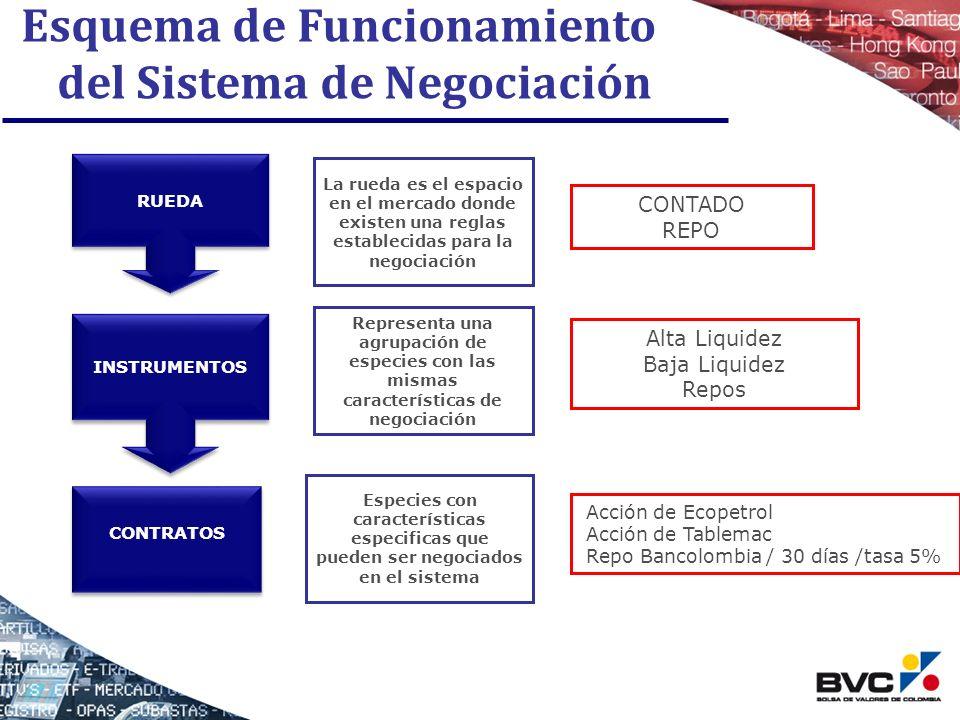 Esquema de Funcionamiento del Sistema de Negociación