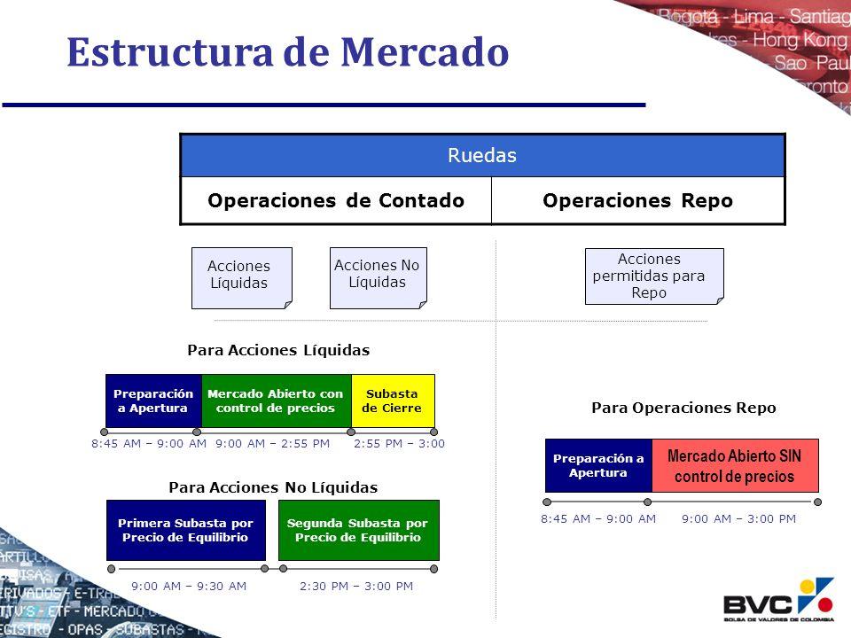 Estructura de Mercado Ruedas Operaciones de Contado Operaciones Repo
