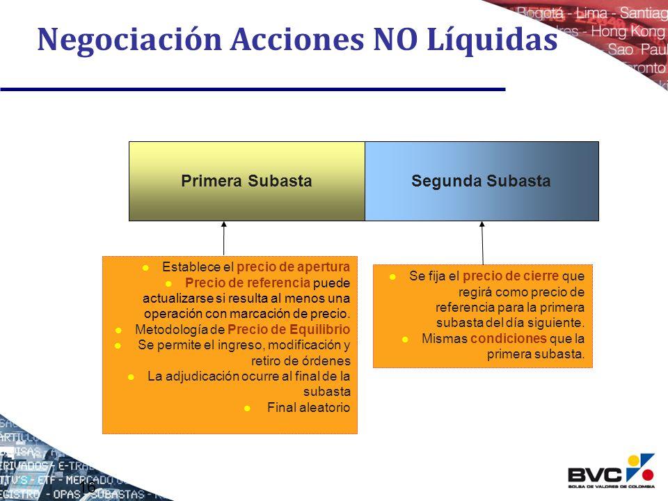 Negociación Acciones NO Líquidas