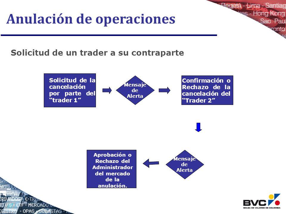 Aprobación o Rechazo del Administradordel mercado de la anulación.