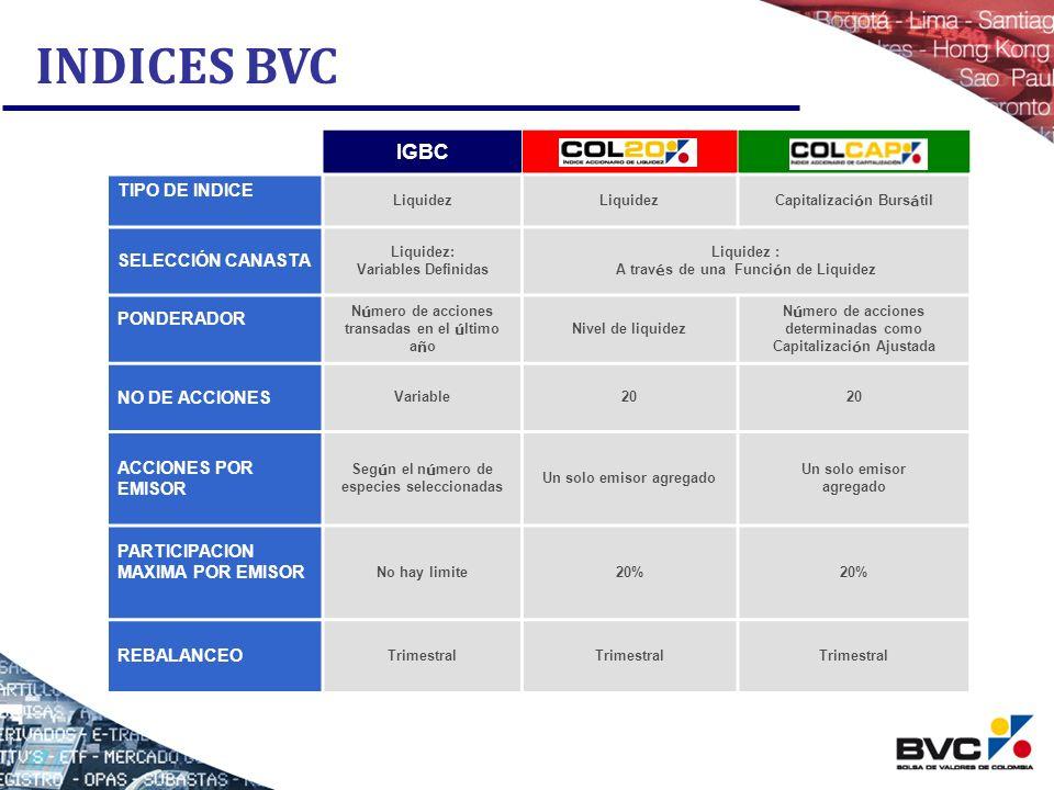 INDICES BVC IGBC COL20 COLCAP TIPO DE INDICE SELECCIÓN CANASTA