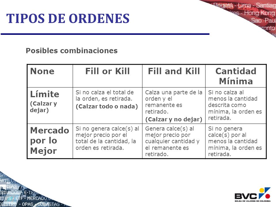 TIPOS DE ORDENES None Fill or Kill Fill and Kill Cantidad Mínima