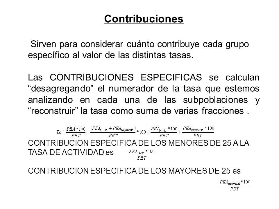 Contribuciones Sirven para considerar cuánto contribuye cada grupo específico al valor de las distintas tasas.